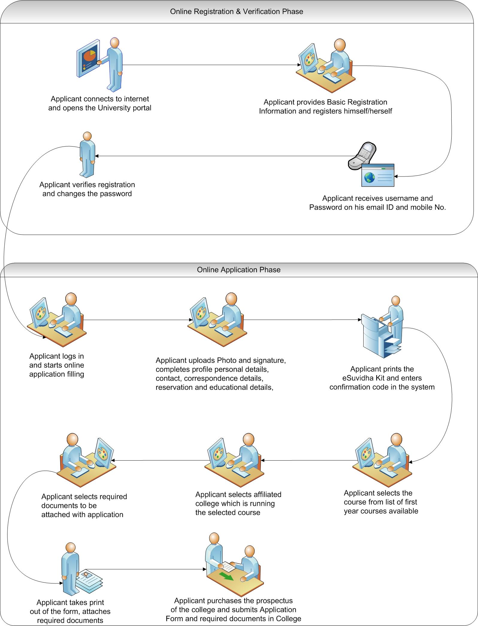 online_admission_flow.jpg